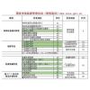 重庆市两路口施工资料员考试啦啦-重庆施工测量员
