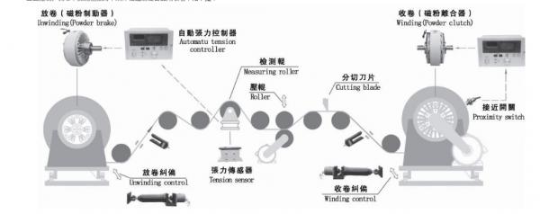 磁粉离合制动器使用结构